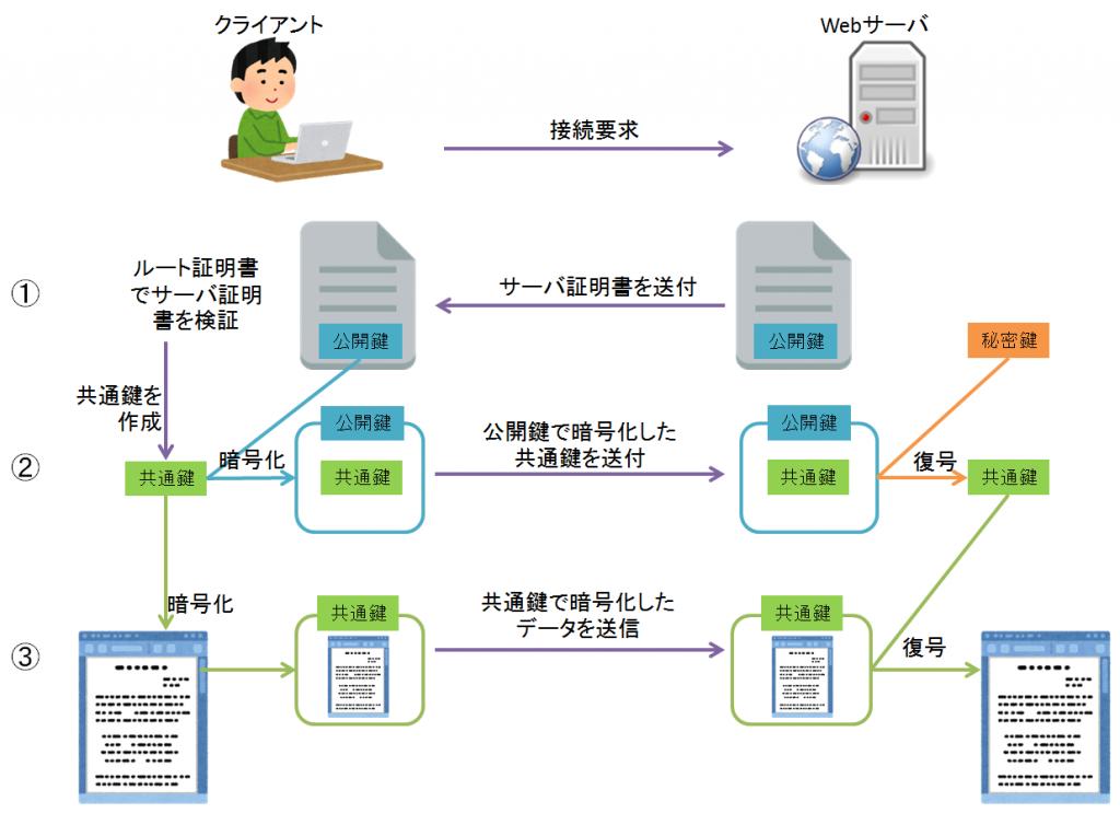 公開鍵暗号方式と共通鍵暗号方式を使ったSSL通信