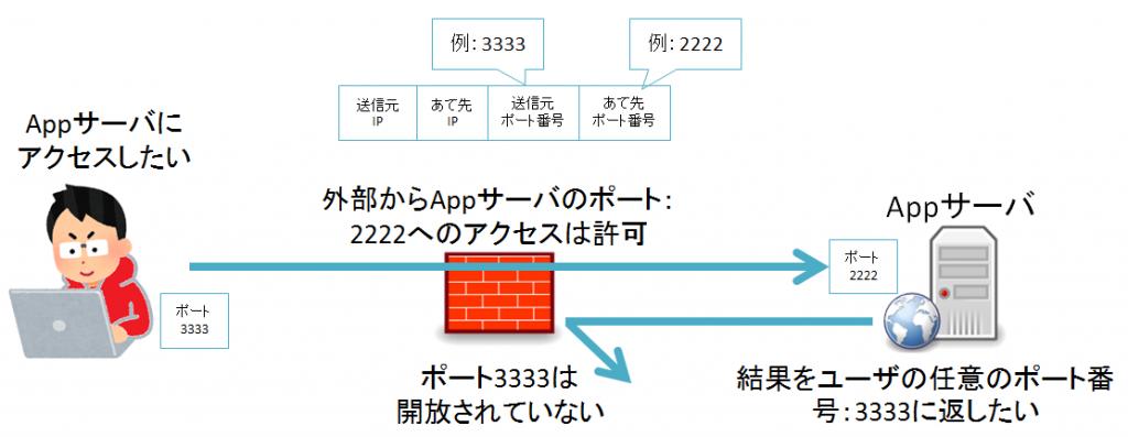 Firewall(ファイアウォール)パケットフィルタリングの弱点